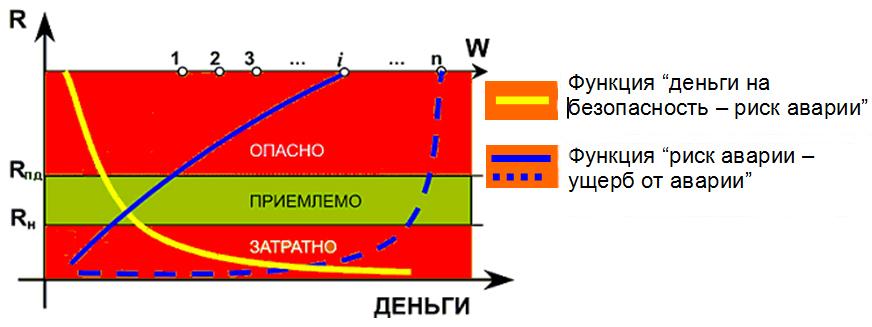 Diagramma_risk_avarii–razmer_ushherba_ot_avarii
