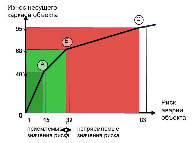 Model_degradacii_nesushhego_karkasa_obekta_i_porogovye_znacheniya_riska_avarii