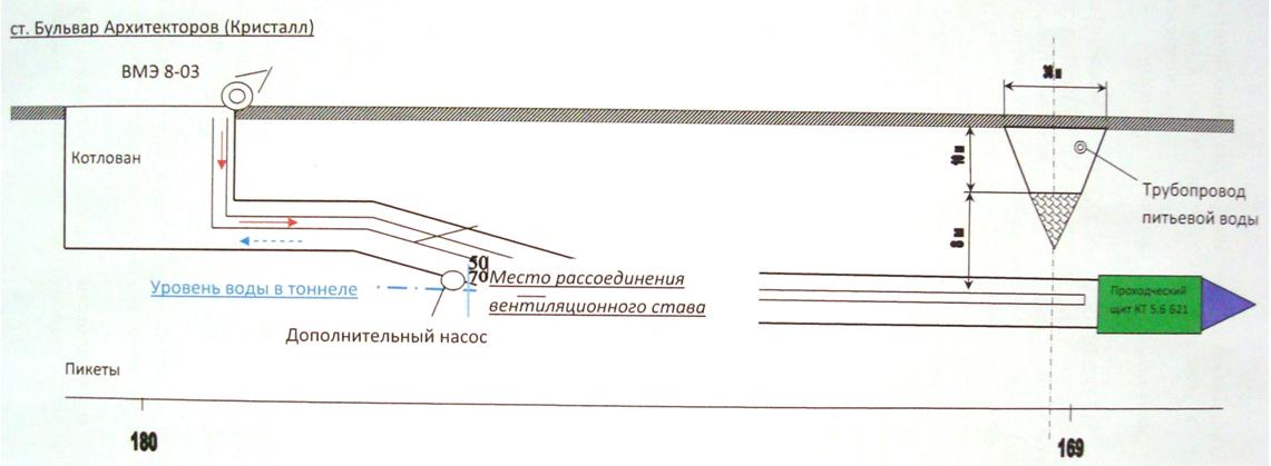 Sxema_zatopleniya_stroyashhegosya_levogo_peregonnogo_tonnelya_na_peregone
