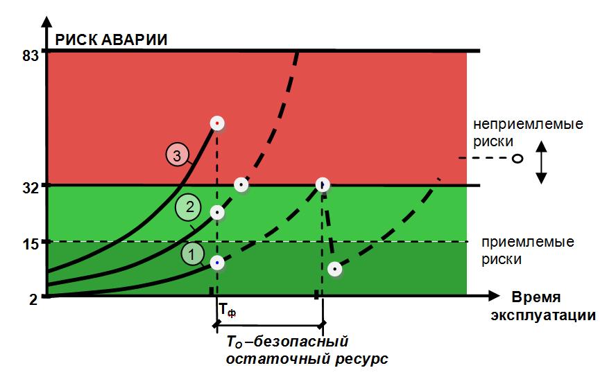 Vzaimosvyaz_riska_avarii_i_pokazatelej_dolgovechnosti_zdanij_i_sooruzhenij