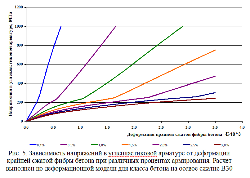 Zavisimost_napryazhenij_v_ugleplastikovoj_armature_ot_deformacii_krajnej_szhatoj_fibry_betona_05