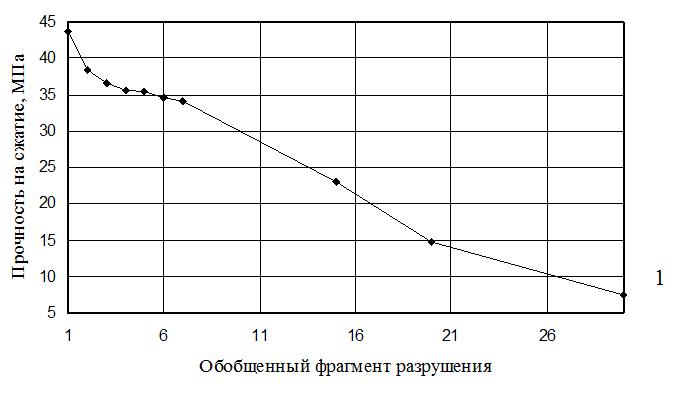 Diagrammy_zavisimosti_prochnosti_metallicheskoj_matricy_pri_chisle_ciklov_fragmentacii_konechno-elementnoj_modeli_obekta_ravnom_4