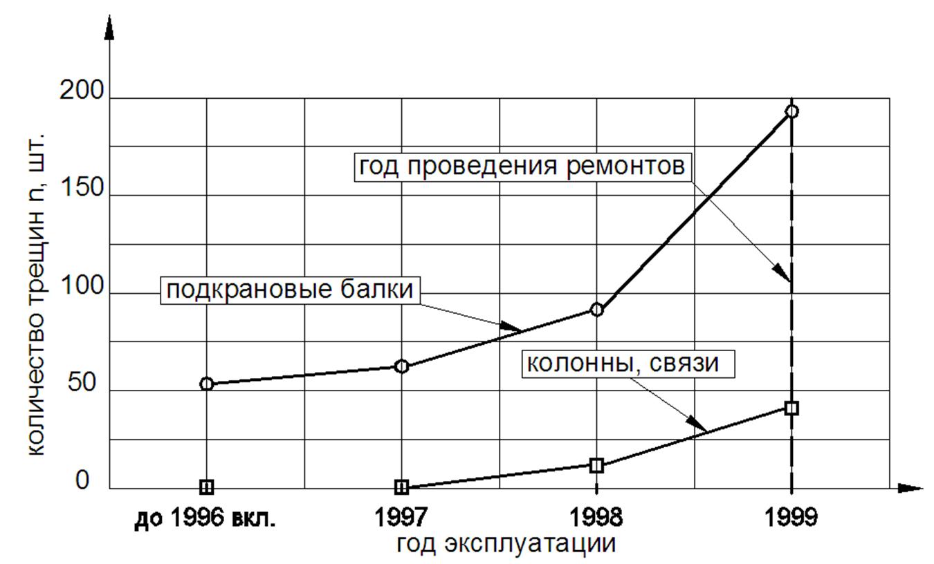 Grafik_izmeneniya_kolichestva_treshhin_v_podkranovyx_balkax_i_v_elementax_kolonn_i_svyazej_zdaniya_otdeleniya_podgotovki_lityx_slyabov_kislorodno-konvertornogo_cexa