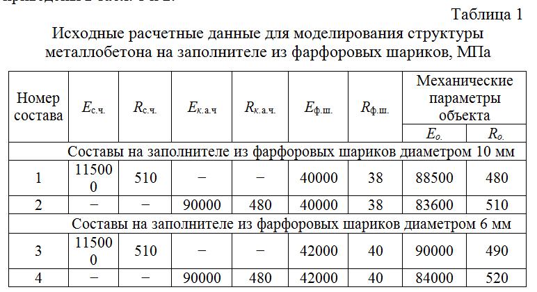 Isxodnye_raschetnye_dannye_dlya_modelirovaniya_struktury_metallobetona_na_zapolnitele_iz_farforovyx_sharikov