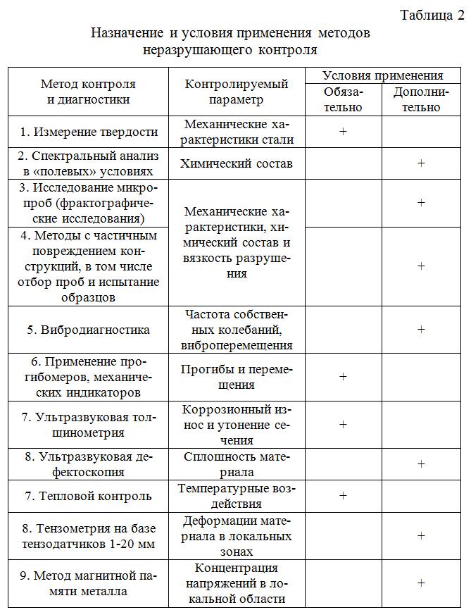 Naznachenie_i_usloviya_primeneniya_metodov_nerazrushayushhego_kontrolya