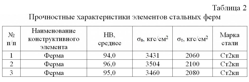 Prochnostnye_xarakteristiki_elementov_stalnyx_ferm