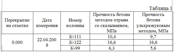 Vyborka_rezultatov_izmereniya_prochnosti_betona_kolonn_metodom_otryva_so_skalyvaniem_i_ultrazvukovym_metodom