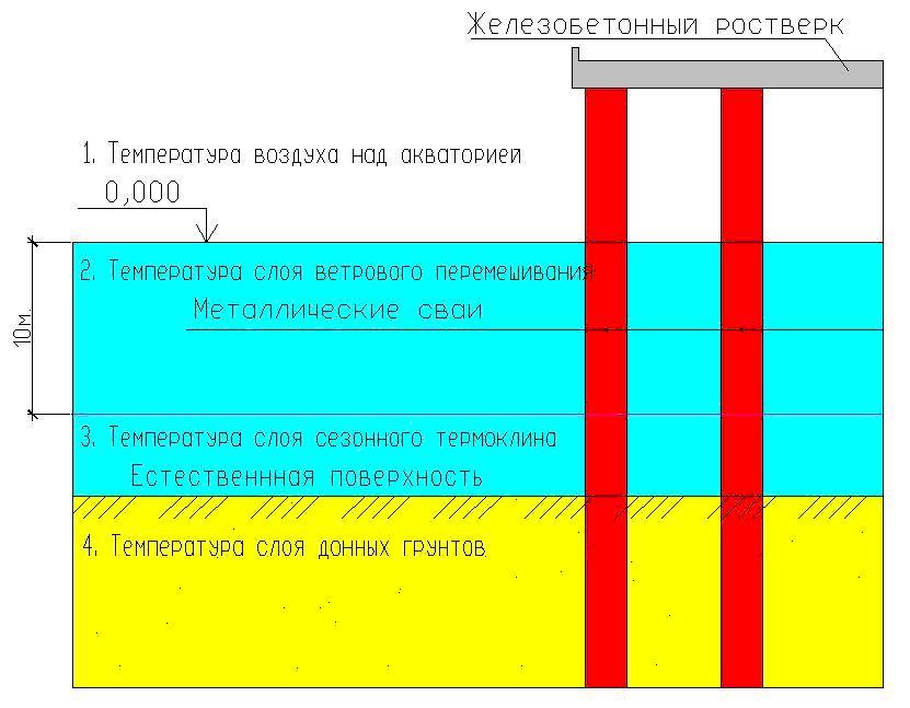 Zavisimost_izmeneniya_temperatury_poverxnosti_sooruzheniya_ot_klimata_morya