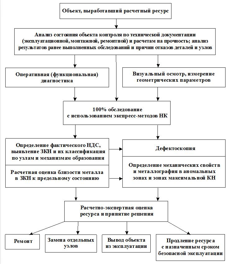 Структурная схема определения