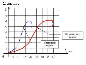 Diagramma_nagruzheniya