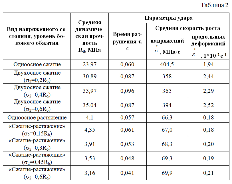 Rezultaty_ispytanij_v_usloviyax_dinamicheskogo_nagruzheniya