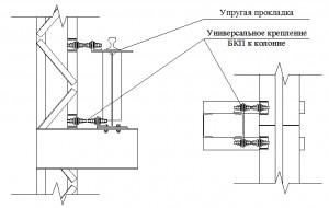Sxema_krepleniya_BKP_k_kolonne_s_primeneniem_nizkomodulnyx_prokladok