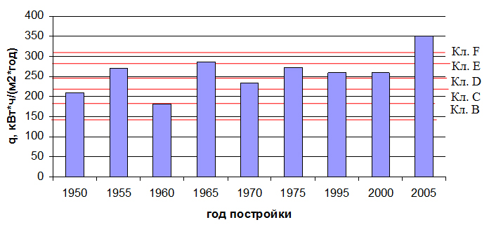 Uroven_energeticheskoj_effektivnosti_zdanij_zhiloj_zastrojki_Magnitogorska