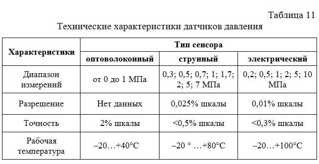 Texnicheskie_xarakteristiki_datchikov_davleniya
