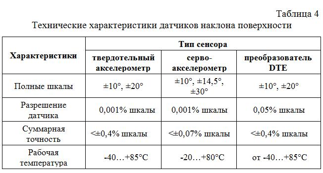 Texnicheskie_xarakteristiki_datchikov_naklona_poverxnosti