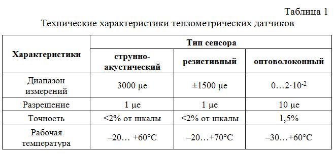 Texnicheskie_xarakteristiki_dvuxchastotnogo_GPS-priemnika_Sokkia
