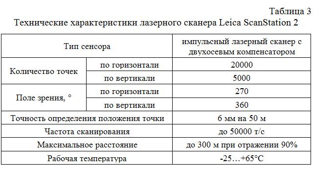 Texnicheskie_xarakteristiki_lazernogo_skanera_Leica_ScanStation_2