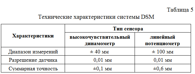 Texnicheskie_xarakteristiki_sistemy_DSM