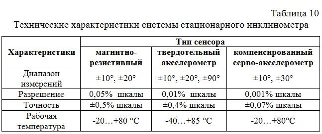Texnicheskie_xarakteristiki_sistemy_stacionarnogo_inklinometra