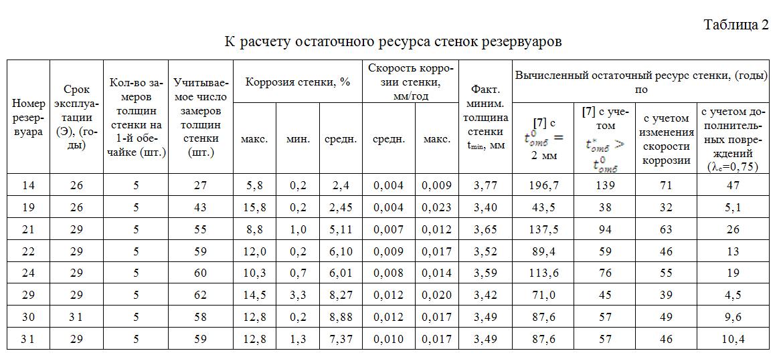 Расчет ресурса действующих стальных трубопроводов по остаточной толщине стенки