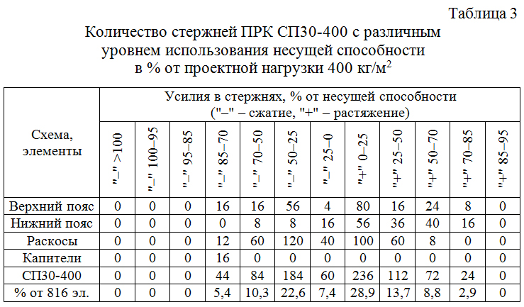 Kolichestvo_sterzhnej_PRK_SP30–300_s_razlichnym_urovnem_usilij 03