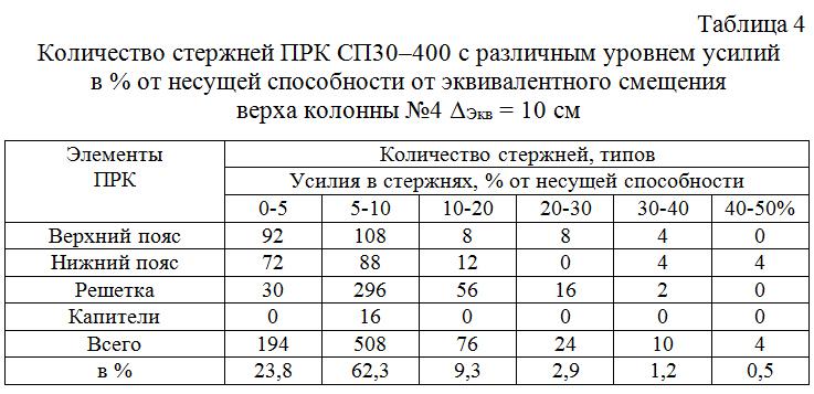 Kolichestvo_sterzhnej_PRK_SP30–300_s_razlichnym_urovnem_usilij 04
