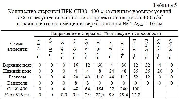 Kolichestvo_sterzhnej_PRK_SP30–300_s_razlichnym_urovnem_usilij 05