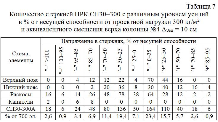 Kolichestvo_sterzhnej_PRK_SP30–300_s_razlichnym_urovnem_usilij 07