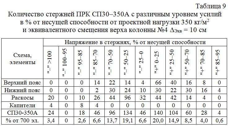 Kolichestvo_sterzhnej_PRK_SP30–300_s_razlichnym_urovnem_usilij 09