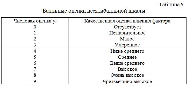 Ballnye_ocenki_desyatiballnoj_shkaly