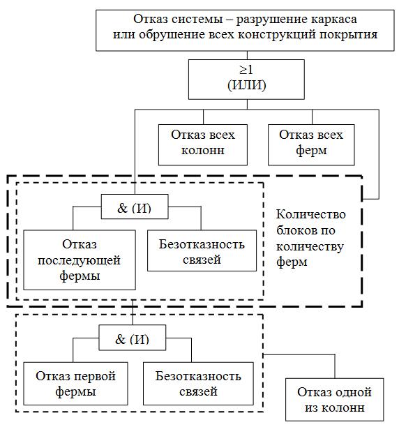 Derevo_neispravnostej_sistemy_karkas_zdaniya