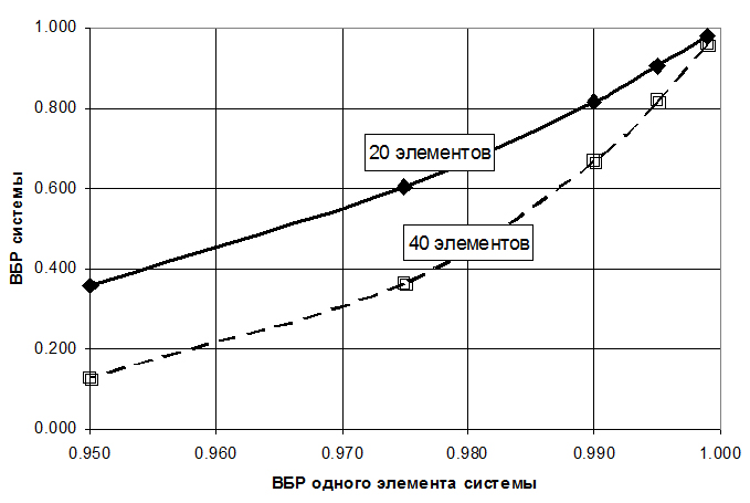 График_изменения_надежности_системы_при_последовательной_структурной_схеме