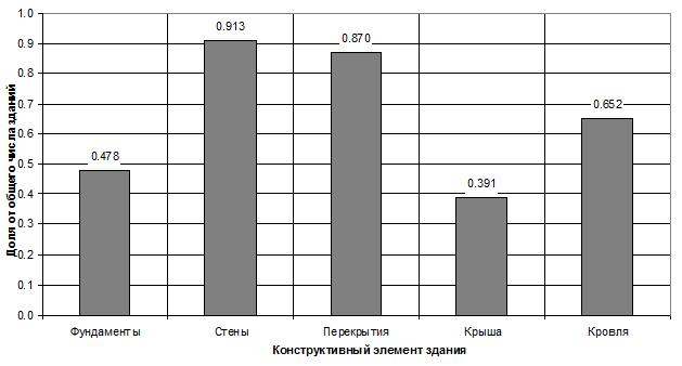 Kolichestvo_zdanij_s_defektami_i_povrezhdeniyami_po_tipam_konstruktivnyx_elementov