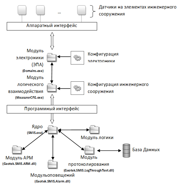 Moduli_programmnogo_kompleksa_GEOTEK_SHM