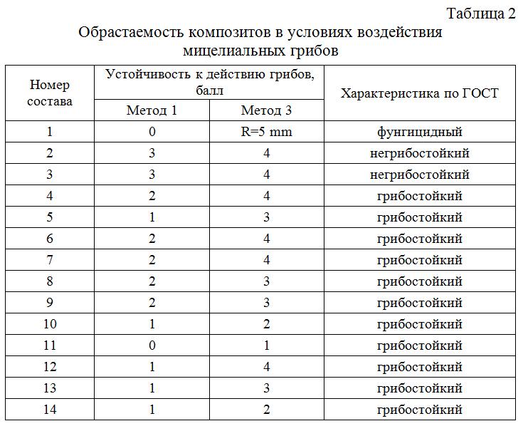 Obrastaemost_kompozitov_v_usloviyax_vozdejstviya_micelialnyx_gribov_01