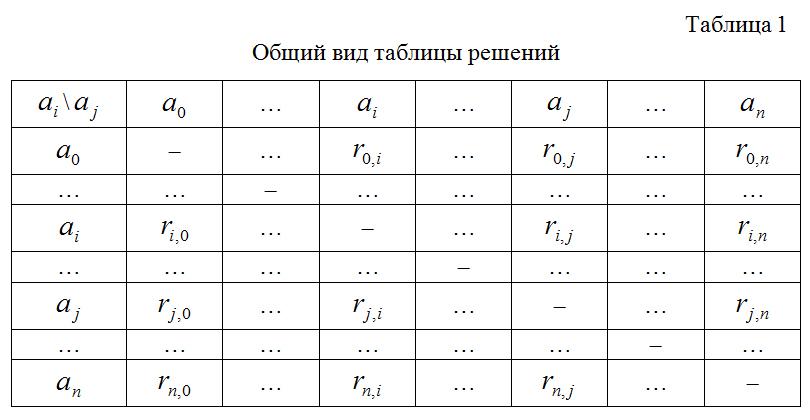 Obshhij_vid_tablicy_reshenij_1