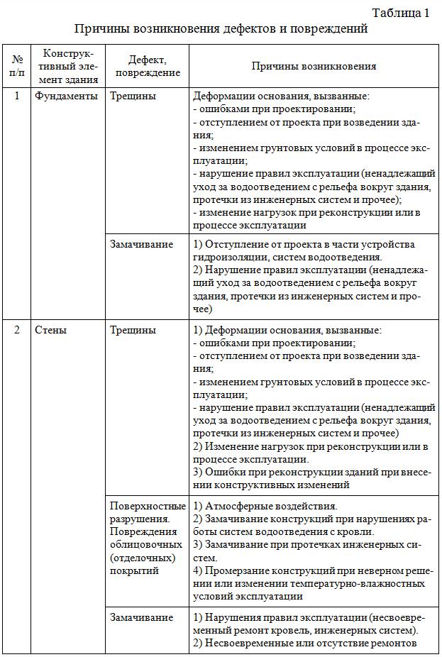Prichiny_vozniknoveniya_defektov_i_povrezhdenij_01