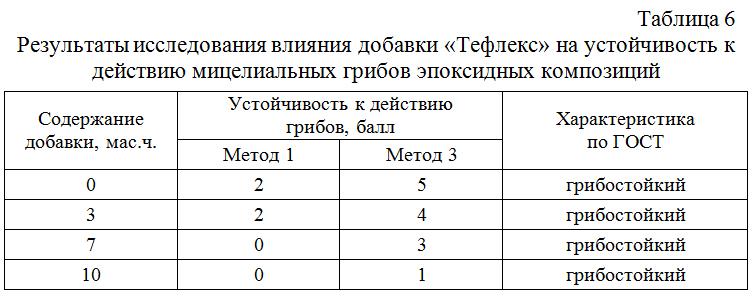 Rezultaty_issledovaniya_vliyaniya_dobavki_Tefleks_na_ustojchivost_k_dejstviyu_