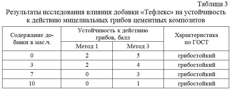 Rezultaty_issledovaniya_vliyaniya_dobavki_Tefleks_na_ustojchivost_k_dejstviyu_micelialnyx_gribov_cementnyx_kompozitov