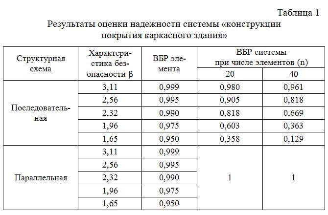 Rezultaty_ocenki_nadezhnosti_sistemy_konstrukcii_pokrytiya_karkasnogo_zdaniya