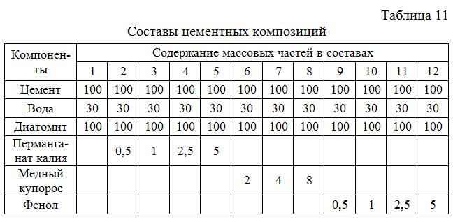 Sostavy_cementnyx_kompozicij