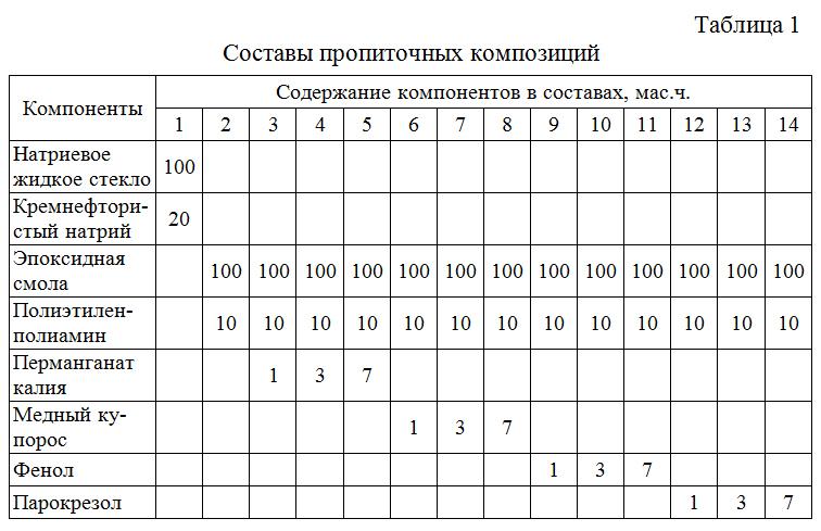 Sostavy_propitochnyx_kompozicij
