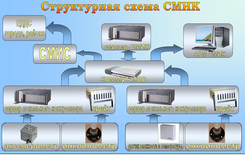 Strukturnaya_sxema_SMIK