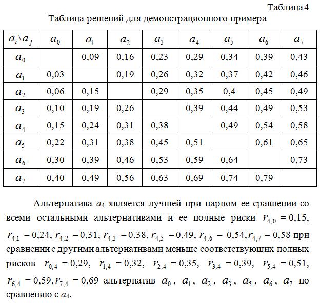 Tablica_reshenij_dlya_demonstracionnogo_primera