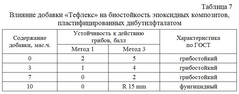 Vliyanie_dobavki_Tefleks_na_biostojkost_epoksidnyx_kompozitov_plastificirovannyx_dibutilftalatom