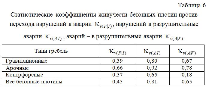 Statisticheskie_koefficienty_zhivuchesti_betonnyx_plotin_protiv_perexoda_narushenij_v_avarii