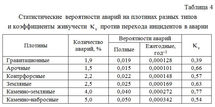 Statisticheskie_veroyatnosti_avarij_na_plotinax_raznyx_tipov_i_koefficienty_zhivuchesti_  protiv_perexoda_incidentov_v_avarii