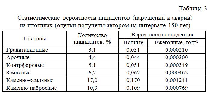 Statisticheskie_veroyatnosti_incidentov_na_plotinax