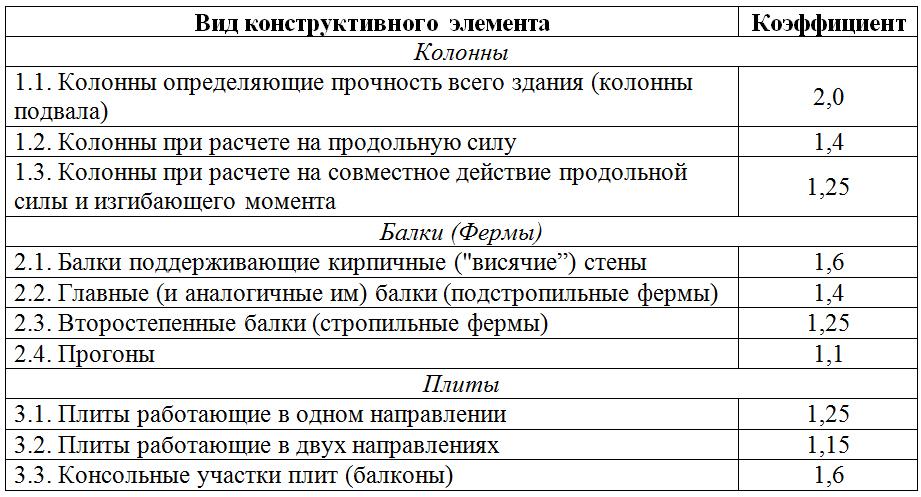 Dopolnitelnye_koefficienty_zapasa_stroitelnyx_konstrukcij