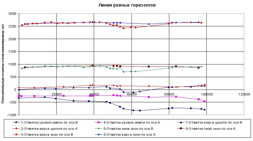 Rezultaty_nivelirovki_otmostki_cokolya_i_proemov_okon_pervogo_etazha